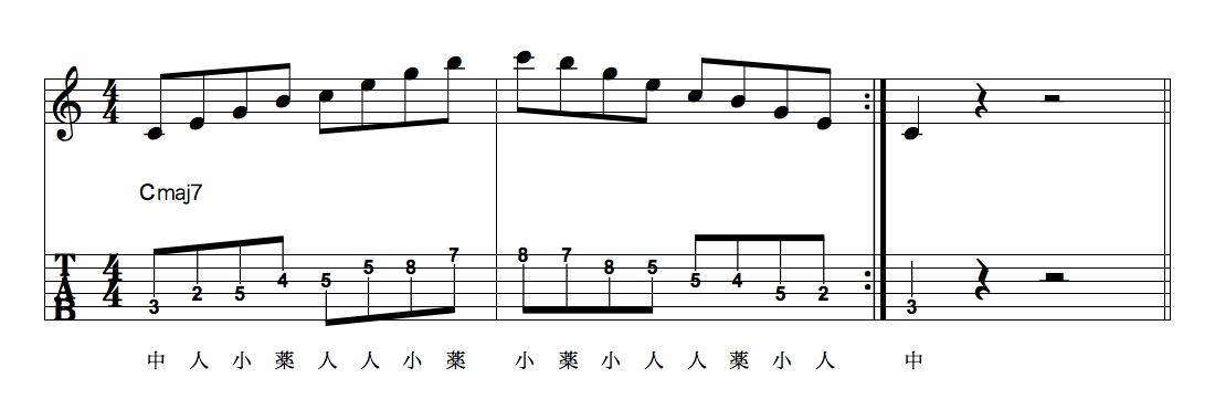 Ex-1 5弦3フレット始まりのCメジャー7アルペジオ
