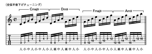 Ex-4 Key=Cでの上昇パターン