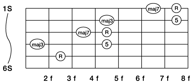 コードの構成音がすぐに分かるようになるには?(譜例あり)