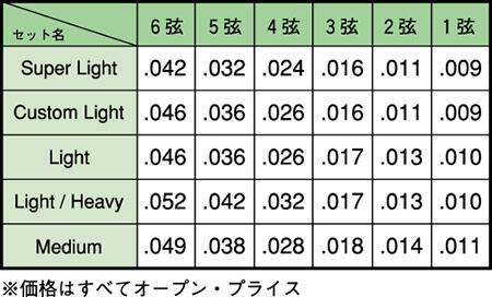 elixir-10-table