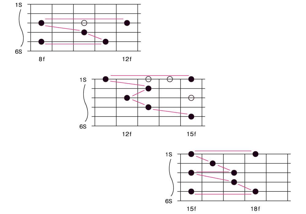 図1■3アルペジオ・ポジション