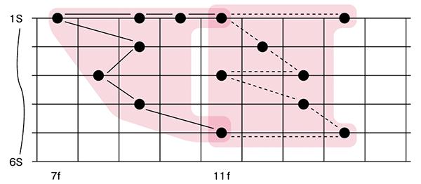 図2■3小節目〜4小節目1拍のアルペジオ・ポジション