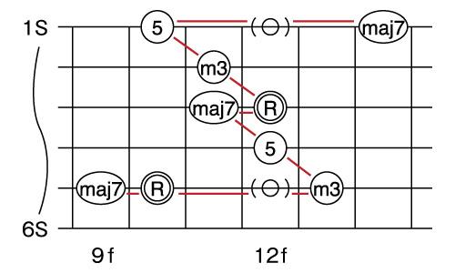 図1 Gmmaj7のアルペジオ・ポジション