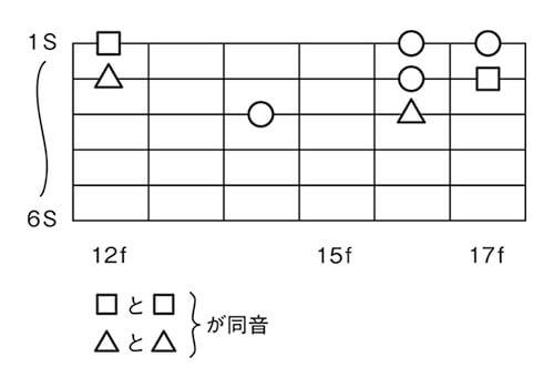 図1■異弦同音のポジション