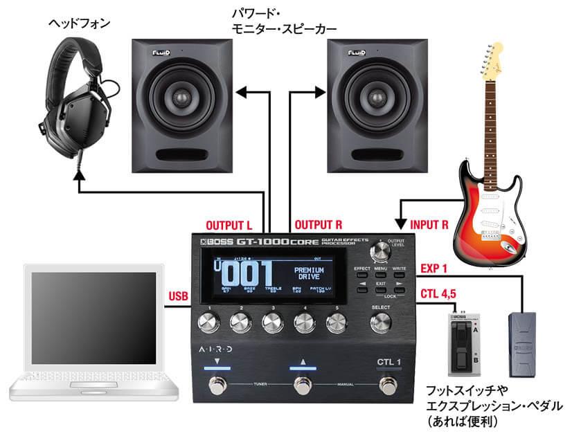 """図5■""""GT-1000CORE""""を核としたDAWシステム"""