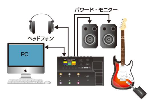 レコーディング時の接続例